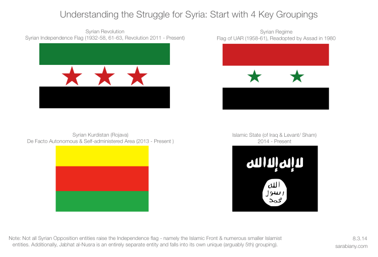 Understanding Syria: 4 Key Groupings