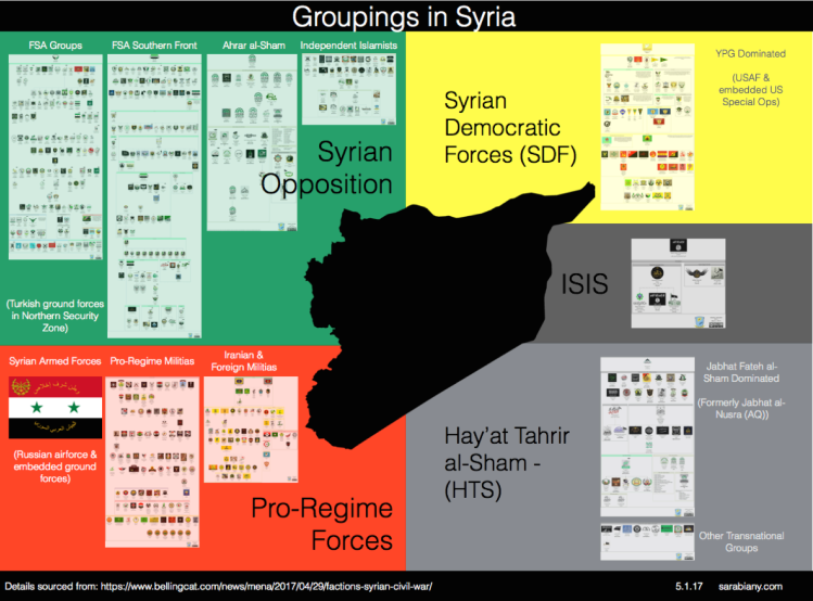 Groups in Syria
